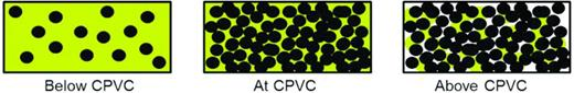 Schematic diagram demonstrating the Critical Pigment Volume Concentration (CPVC). Black circles represent mineral particles, yellow fill represents binder and white represents air.