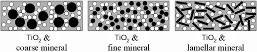 Schematic of the effect of different mineral sizes and shapes on the spacing of TiO2 particles in paint.
