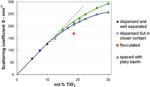Effect of a mineral extender on the light scattering coefficient of a paint film below CPVC as TiO2 content is increased. TiO2 only (blue diamonds); TiO2 with 30% platy kaolin (green triangles).