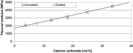 Effect of calcium carbonate addition on the flexural modulus of a polypropylene polymer.