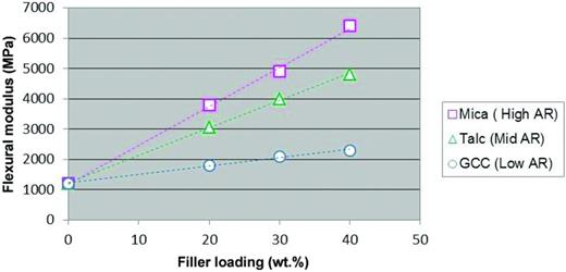 Effect of particle aspect ratio (AR) on the flexural modulus of polypropylene (GCC = ground calcium carbonate).