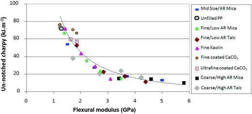 Measured impact strength against flexural modulus for a range of mineral/polypropylene composites.