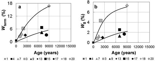 (a,b) The relationship between the total and adsorbed water contents of basaltic, andesitic and rhyolitic ashes as a function of age; the numbers under the diagrams correspond to sample numbers.
