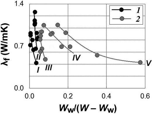 Cross plot of thermal conductivity and the unfrozen water (Ww) and ice (W–Ww) ratio under the temperature of –10°C. Lines show the data for: (1) (I and II), ash samples containing opal; and (2) (III, IV and V), ash samples containing allophane with different unfrozen water content: I, Ww <0.5%; II, 0.5 <Ww <1.1%; III, 0.8 <Ww <3%; IV, 2 <Ww <4%; V, Ww =10–11%.
