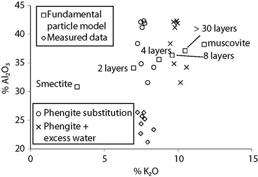 Whole-illite analyses and the calculated composition of illite for different fundamental particle thicknesses using the model of Yates & Rosenberg (1998). Analytical data are plotted as measured, with Al-contents corrected for the phengite substitution, and with K-contents corrected for excess structural water as hydronium in the octahedral layer.