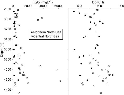 Porewater K2O and log(K2O/H) for the Jurassic oilfield sandstones of the northern and central North Sea versus burial depth (data from Warren & Smalley, 1994) for the same depth range for which illite compositional data are available. There is no significant change in K2O or K2O/H in the northern North Sea, but an increase in the maximum values of both K2O and K2O/H in the central North Sea with increasing burial depth.