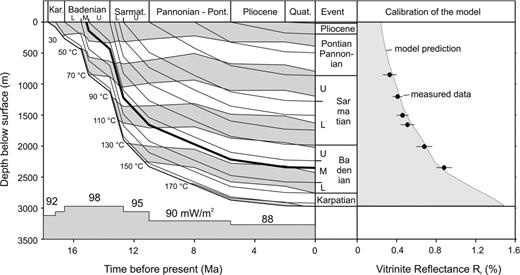 Burial and thermal evolution of the Senné-45 well calibrated by the vitrinite reflectance data to the right. The bentonite bed is in bold (after Honty et al., 2004).