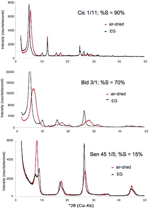XRD patterns of the <2 μm size fractions of samples Cic1/11, Bid1 3/1 and Sen45 with different expandability (%S) shown in the graphs. The two diagrams of each pattern correspond to the air-dried and ethylene-glycolated specimens.