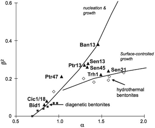 α vs. β2 plot of the <2 μm size fractions of different samples using the BWA-PVP and HRTEM-PVP techniques. See text for explanation. The two sets of data points for diagenetic and hydrothermal bentonites are from Środoń et al. (2000) and Eberl et al. (1998b), respectively. The size fractions studied here are labelled in the diagram.