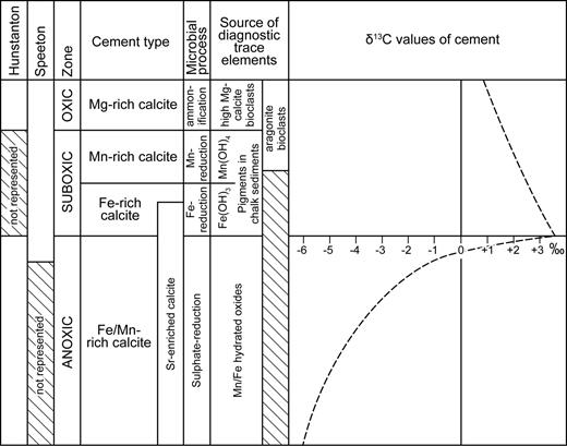 Schematic diagram summarizing the interpretation of the suboxic and anoxic cement series (Hu et al., 2012, fig. 27).