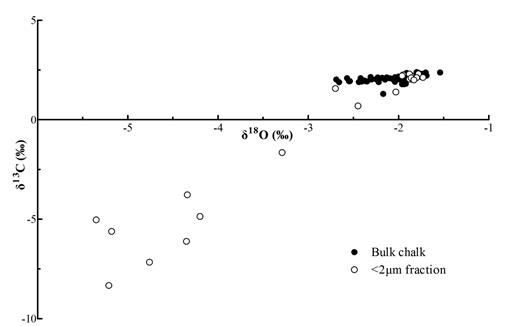 Cross plot of stable isotope values (VPDB) of 65 bulk chalk samples and the <2 μm fractions of 23 chalk samples from Peacehaven Steps, Sussex.