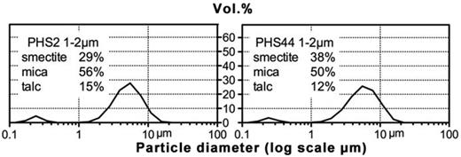 Mastersizer particle size distribution patterns of the 1–2 μm e.s.d. fractions from the Old Nore Marl (PHS2) and the Meeching Marl (PHS44).