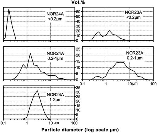 Mastersizer particle size distribution patterns of the <0.2 μm e.s.d., 0.2–1 μm e.s.d. and 1–2 μm e.s.d. fractions from the Paradoxica Bed, Hunstanton. NOR24A is from the grey clay burrow lining. NOR23A is from the green clay burrow lining.