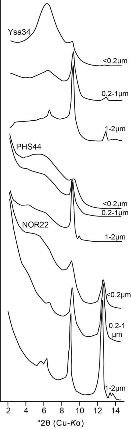 XRD patterns of the 400°C heated <0.2 μm e.s.d., 0.2–1 μm e.s.d. and 1–2 μm e.s.d. fractions showing typical degrees of collapse of the smectite peaks in relation to grain size exhibited by most samples in this study.