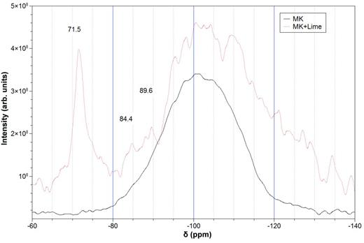 29Si NMR spectra of MK before (continuous line) and after mixing with lime (dashed line).