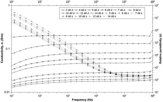 Conductivity and relative permittivity as function of frequency from the 3rd to the 14th days, for the test at 20°C.