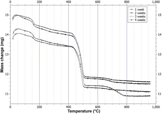 Thermogravimetric analysis of lime-metakaolin pastes cured at 20°C up to 4 weeks.