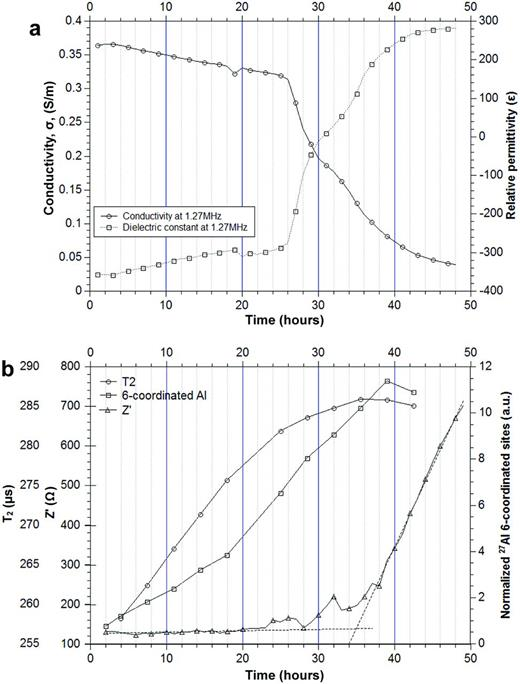(a) Changes in conductivity and dielectric constant during the first 48 h of the test at 30°C temperature. Measurement were taken at 1.27 MHz frequency (b) Comparison of the T2 relaxation time, 27Al MAS NMR spectrum and Z′ EIS spectrum.