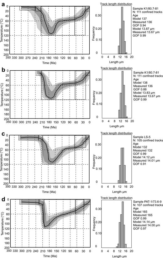 Weathering, sedimentary and diagenetic controls of mineral and ...