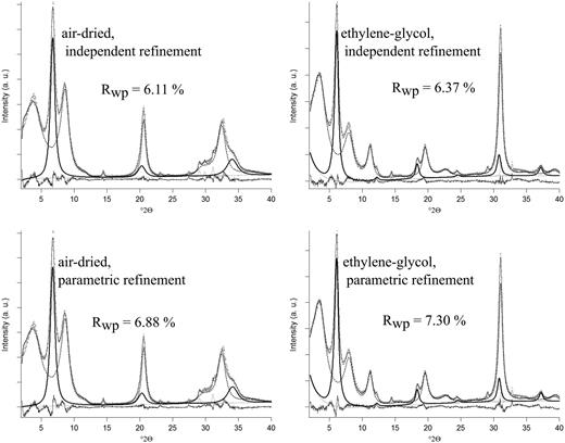 Refinement patterns of the mixture ISCz-1 and smectite. Upper: independent refinements. Lower: parametric refinements. Left: AD material. Right: EG intercalated material. Thick black line: smectite. Dotted black line: I-S. All impurity peaks are drawn as thin grey lines.