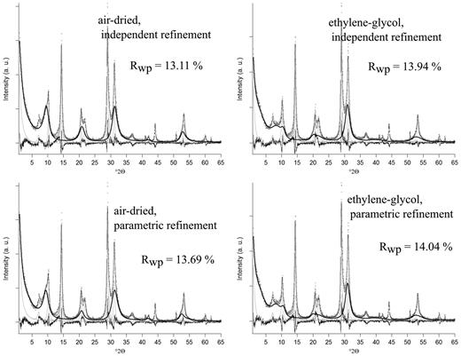 Refinement patterns of a shale sample (132.10 m). Upper: independent refinements. Lower: parametric refinements. Left: AD material. Right: EG intercalated material. Thick black line: illite-smectite. All other patterns are drawn as thin grey lines.