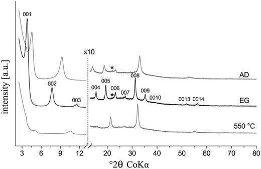 XRD pattern of the oriented <0.1 μm fraction rectorite sample, air dried (AD), ethylene glycol saturated (EG) and heated at 550°C. * = trace impurity of cookeite.