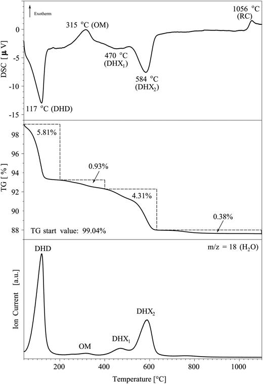 STA-MS data for the <0.1 μm fraction of rectorite from North Little Rock, Arkansas. From top to bottom: DSC curve, TG curve (mass loss related to the starting sample weight, for values to the dry weight see text) and MS curve of evolved water. DHD: Dehydration, OM: Organic matter, DHX: Dehydroxylation, RC: Recrystallization.
