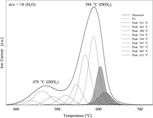 Deconvolution of the MS curve of evolved water during dehydroxylation. Grey areas represent curves with peak maxima above 600°C that represent the number of cv-containing layers.