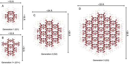 Structural comparison of the G1 (A, 152 atoms, 1200 electrons, molecular charge +8), G1+ (B, 178 atoms, 1380 electrons/688 valence electrons, neutral molecular charge, the four additional neutralizing [Al(O)(OH)2,3]1−/2− fragments are shown in tubular representation), G2 (C, 394 atoms, 3060 electrons/1584 valence electrons, molecular charge −2) and G3 (D, 738 atoms, 5700 electrons/3024 valence electrons, molecular charge −12) cluster models of the exfoliated kaolinite.