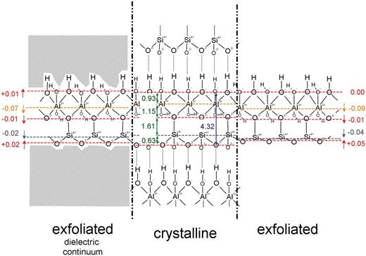 Average displacements of layers of ions and groups amongst original and exfoliated TO-layers of kaolinite as a function of the presence (B3LYP/TZVP/PCM) and absence (B3LYP/TZVP) of external environment.