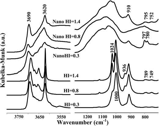 Preparation and characterization of kaolinite nanostructures ftir spectra of kaolins of variable structural order and their nanostructures in the oh and si fandeluxe Choice Image