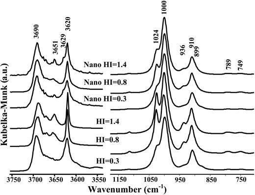 FTIR spectra of kaolins with variable structural order and their nanostructures in the OH and Si–O spectral ranges (Method 2).
