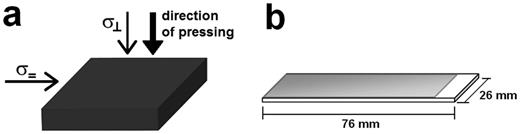 (a) Pressed pellet with representation of the directions in which the conductivities were measured, i.e. direction of pressing (σ⊥) and in the plane (σ=) of the pellet; (b) glass slide covered by a thin film.