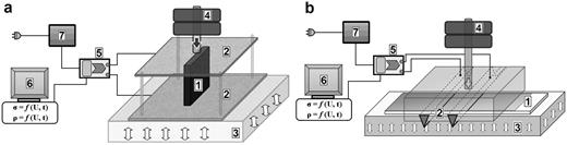 Experimental apparatus for measuring the DC conductivity of (a) pellets and (b) thin films. (1) sample (pellet or thin film); (2) Cu electrodes; (3) flexible insulator; (4) weights to ensure a constant load; (5) measuring card; (6) PC + software; (7) DC voltage source.