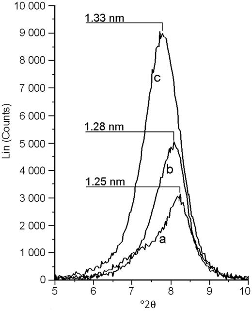 XRD profiles of 001 basal reflection: (a) for the original MMT powder; (b) for the PANI/MMT powder; and (c) for the PANI/MMT pressed pellet.