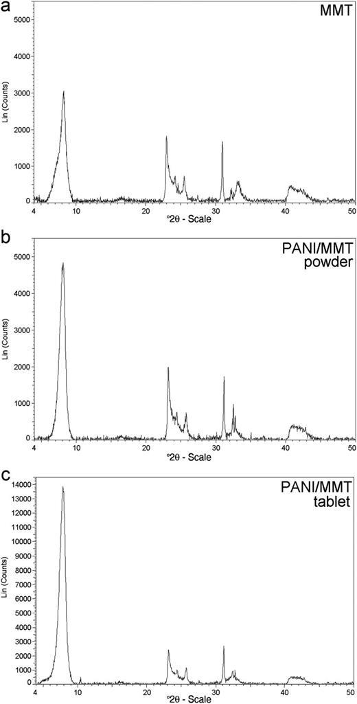 Full diffraction patterns (range 4–50°2θ) of the MMT powder, the PANI/MMT powder and the PANI/MMT pressed pellet.