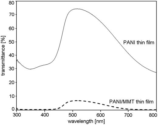 Transmittance spectra of the PANI and PANI/MMT thin films deposited on glass substrate.