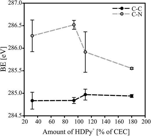 Variation of C 1s binding energy deconvoluted into C–C (at 284.90 eV) and C–N bonds (at 286.06 eV) with increasing amounts of HDPy cations in the organoclay samples.
