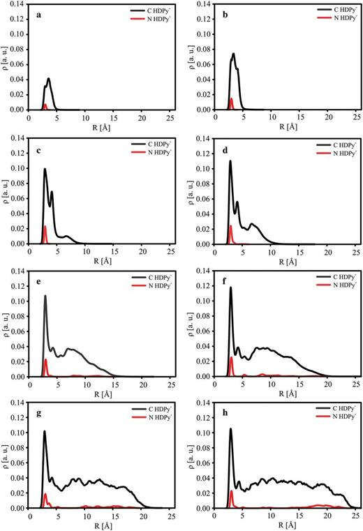 One-dimensional atomic density profiles (ρ) for carbon and nitrogen atoms of organic cations calculated from MD simulations (5 ns, 300 K, NVTensemble) for studied models of HDPy-montmorillonite: (a) HDPy_1; (b) HDPy_2; (c) HDPy_3; (d) HDPy_4; (e) HDPy_6; (f) HDPy_8; (g) HDPy_10; and (h) HDPy_12.