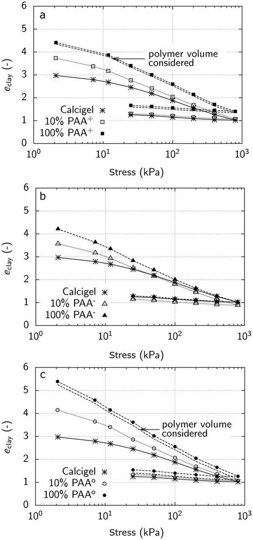Compressibility of Calcigel bentonite and: (a) Calcigel–PAA+ composites; (b) Calcigel–PAA− composites; and (c) Calcigel–PAAo composites.
