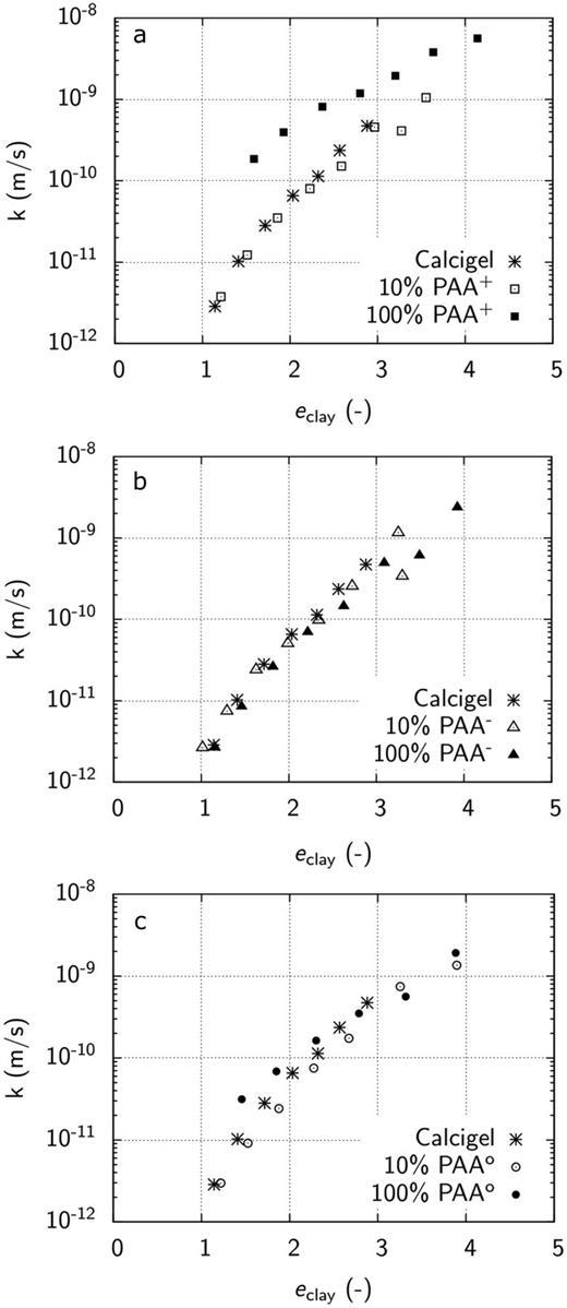 Hydraulic permeability of Calcigel bentonite and: (a) Calcigel–PAA+ composites; (b) Calcigel–PAA− composites and (c) Calcigel–PAAo composites.