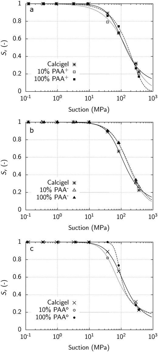SWCC – first drying path of Calcigel bentonite and: (a) Calcigel–PAA+ composites; (b) Calcigel–PAA− composites and (c) Calcigel–PAAo composites.