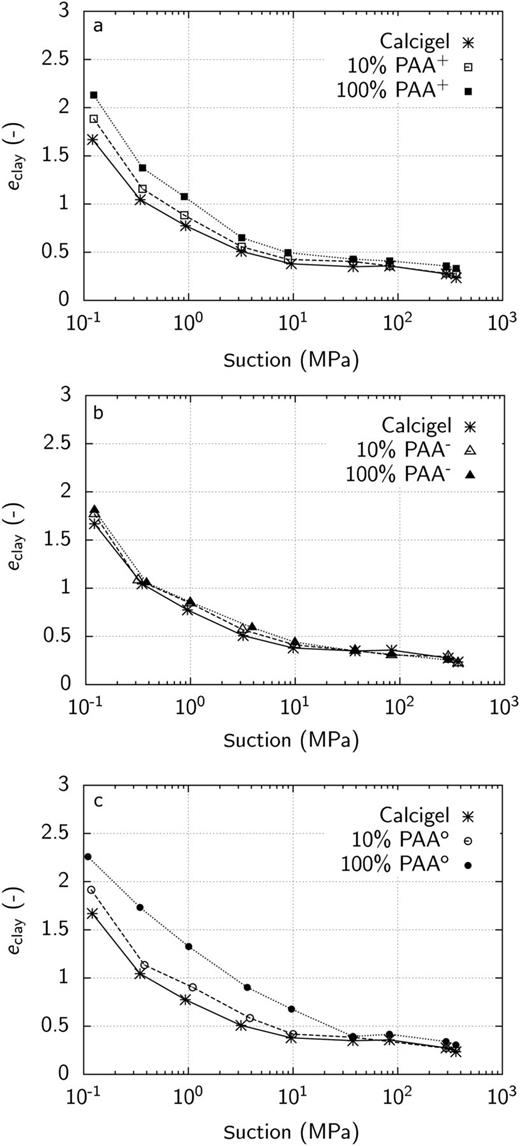 Volumetric behaviour in the first drying path of Calcigel bentonite and: (a) Calcigel–PAA+ composites; (b) Calcigel–PAA− composites; and (c) Calcigel–PAAo composites.
