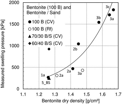 Measured swelling pressure vs. bentonite dry density for the constant volume (CV) tests and the final state of the relaxation tests (Rf) of the bentonite specimens (100 B) and the bentonite/sand mixtures.