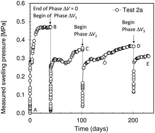Swelling pressure–time plot for the constant volume and relaxation test stages of specimen 2a.
