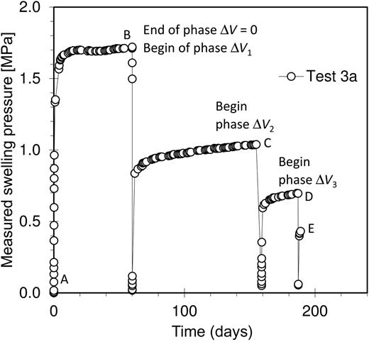 Swelling pressure–time plot for the constant volume and relaxation test stages of specimen 3a.