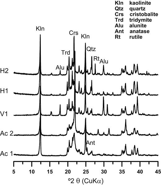 XRD patterns of the studied kaolin from random oriented mounts. Ac, Acoculco (Puebla); V, Huayacocotla (Veracruz); H, Agua Blanca (Hidalgo). The y-axis represents the relative intensity of counts.