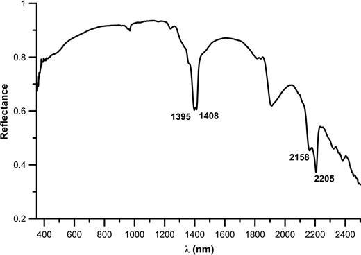 SWIR spectrum of a representative kaolin from Accoculco (sample Ac1).