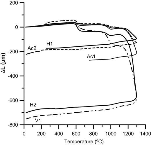 Dilatometric curves of the kaolin studied.
