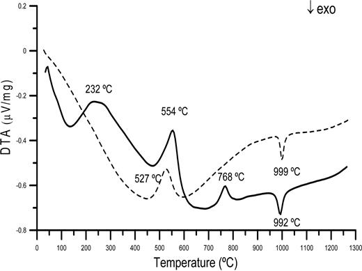 DTA curves of kaolin from: Acoculco (Ac1, dashed line), which corresponds to a typical kaolinite; and, Huayacocotla (V1, continuous line) showing thermal events related to kaolinite and alunite.